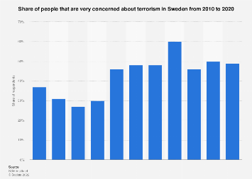 Share of people concerned about terrorism in Sweden 2007-2017