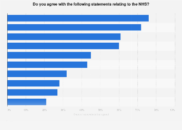 Public attitudes to NHS services in the United Kingdom (UK) 2018