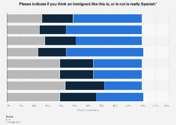 Perceptions on immigrant background and being Spanish in 2018