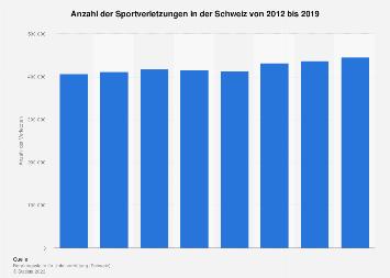 Sportverletzungen in der Schweiz bis 2015