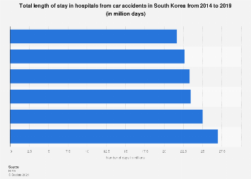 Hospital stays from car accidents South Korea 2016-2017