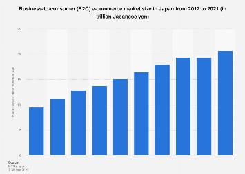 B2C online retail market size in Japan 2010-2018