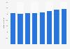 Umsatz im Güterbeförderungsgewerbe in Österreich bis 2016