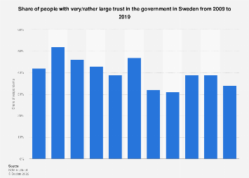 Share of people trusting the government in Sweden 2008-2018