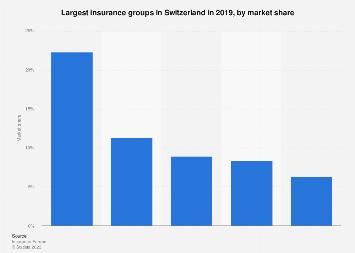 Market Share Of Leading Insurance Groups Switzerland 2017 Statista