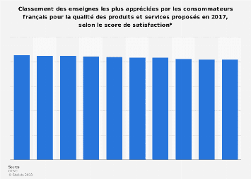 Enseignes préférées concernant la qualité en France 2017