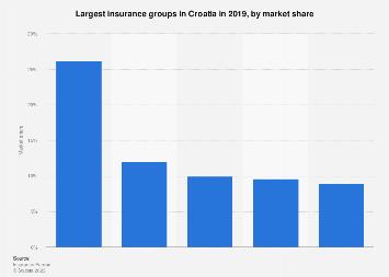 Market Share Of Leading Insurance Groups Croatia 2017 Statista