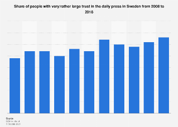 Share of people trusting the daily press in Sweden 2007-2017