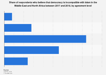 Respondents who believe that democracy is incompatible with Islam in MENA 2017-2018