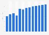 Radio broadcasting revenue in Luxembourg 2010-2022