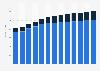 Industry revenue of »sale of motor vehicles« in Latvia 2011-2023