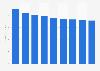 Manufacture of tools revenue in Latvia 2014-2022