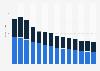 Industry revenue of »other information service activities« in Norway 2011-2023