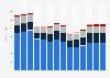 Industry revenue of »rental and leasing activities« in Norway 2011-2023