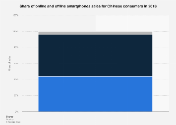 Share of online and offline smartphones sales China 2018