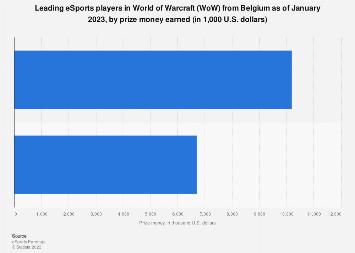 Top WoW players in Belgium 2018