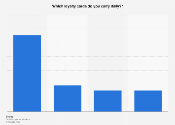 Most frequently carried loyalty cards in the Netherlands 2018