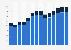 Industry revenue of »sale of motor vehicles« in Romania 2011-2023