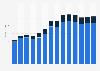 Industry revenue of »data processing, hosting, web portals« in Romania 2011-2023