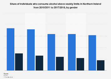 Northern Ireland: people who exceed weekly alcohol consumption limits 2018, by gender