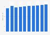 Insurance revenue in Sweden 2013-2022