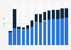 Data processing, hosting, web portals revenue in Slovenia 2010-2022