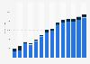 Industry revenue of »data processing, hosting, web portals« in Sweden 2011-2023