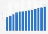 Sewerage revenue in Sweden 2010-2022