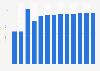 Manufacture of musical instruments revenue in Slovenia 2010-2022