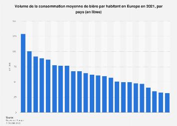 Consommation moyenne de bière par habitant en Europe 2016, par pays