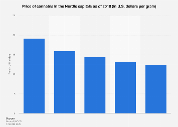 Price of cannabis in the Nordic capitals 2018