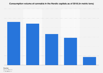 Consumption volume of cannabis in the Nordic capitals 2018