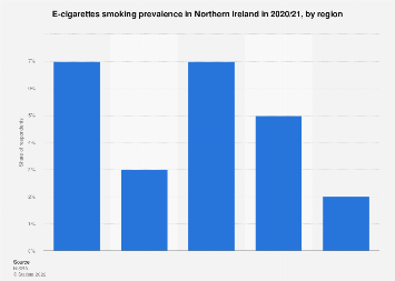 Northern Ireland: e-cigarettes smoking prevalence in 2017/18, by region
