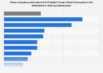 Share of people positive about President Trump's North Korea policy Netherlands 2018