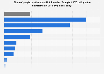 Share of people positive about President Trump's NATO policy Netherlands 2018