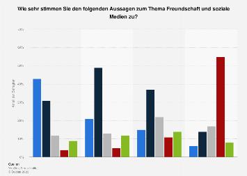Meinung von Deutschen zu Aussagen zum Thema Freundschaft und soziale Medien 2018