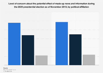 U.S. voters concerned about fake news influence 2018, by political party