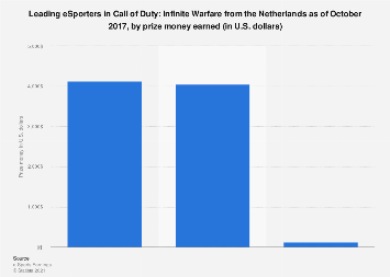 Top earners in Call of Duty: Infinite Warfare in the Netherlands 2016-2017