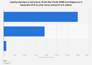 Top earners in Call of Duty: World War II in Belgium 2017-2018