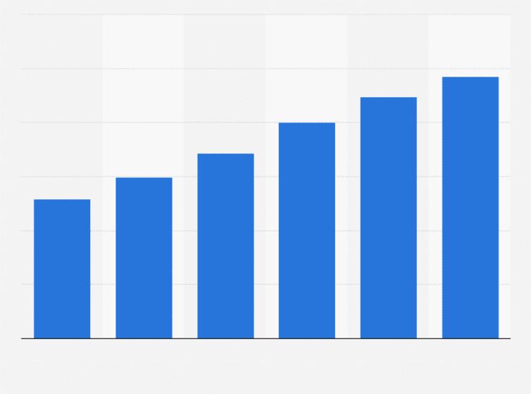 Hyperscale data centers worldwide 2015-2020 | Statista