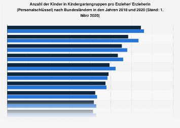 Personalschlüssel in Kindergartengruppen nach Bundesländern 2017