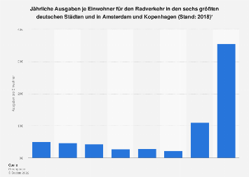 Jährliche Ausgaben je Einwohner für den Radverkehr in deutschen Städten 2018