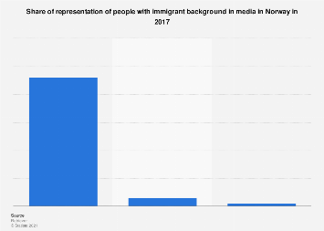 Share of representation of people with immigrant background in media in Norway 2017