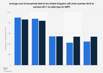 Leading sources of household debt in the UK 2016-2017, by type