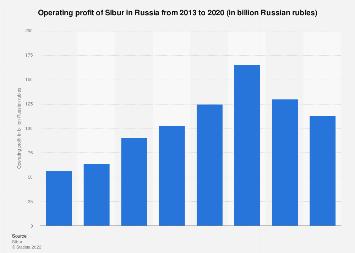 Operating profits of Sibur in Russia 2013-2017