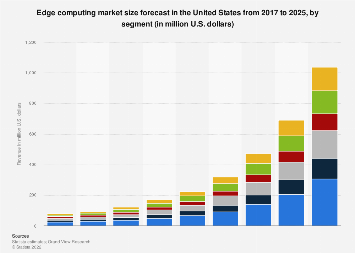Market size for edge computing in the U.S. 2017-2025, by segment