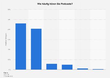 Häufigkeit der Nutzung von Podcasts in Deutschland 2018
