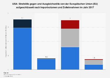 Strafzölle der USA und Ausgleichszölle der EU nach Importwert und Zollwert 2017