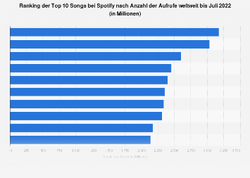 Top 10 Songs bei Spotify nach der Anzahl der Aufrufe weltweit bis 2020
