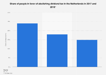 Share of people in favor of abolishing dividend tax in the Netherlands 2017-2018